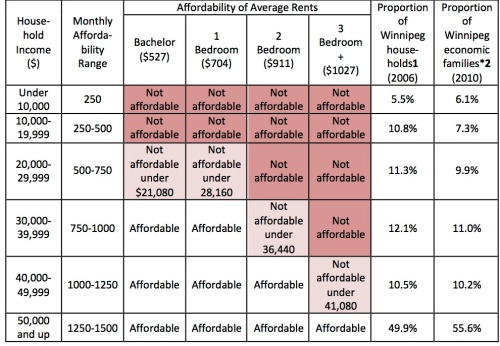 affordability of wpg rents copy 3