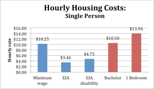 hourly housing costs - single copy