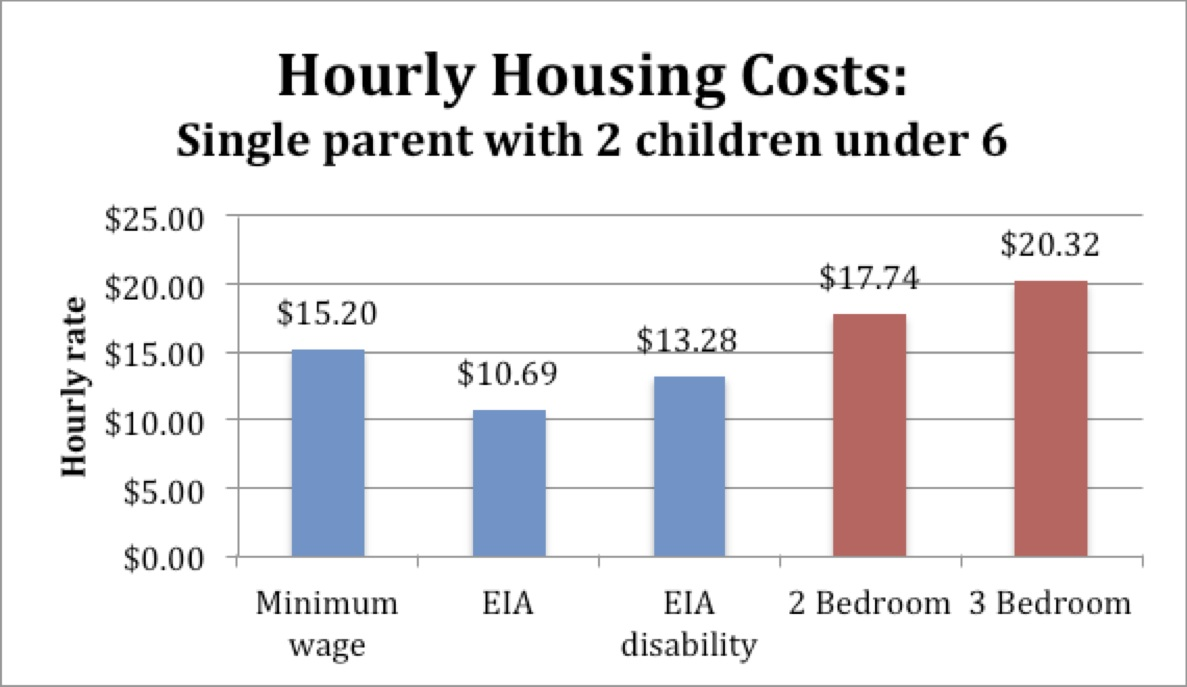 housing costs - under 6 copy