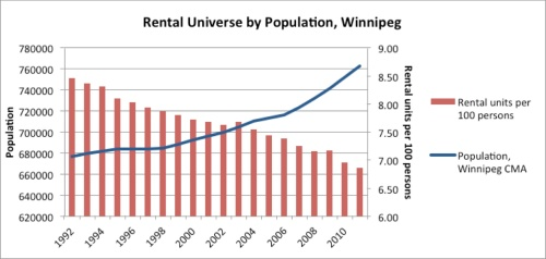 rental universe by population
