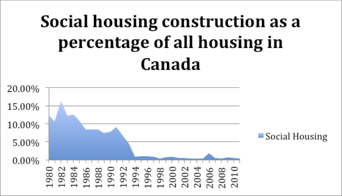 social housing as percentage of all housing