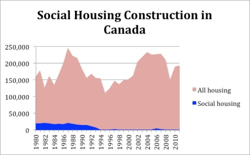 social housing construction