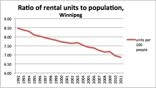 rent units to popn'