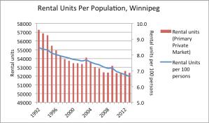 Rental units per 100 persons 2013