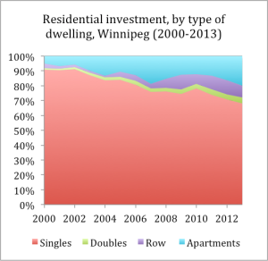 Residential investment 2000-2013