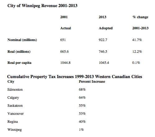 City revenue table 2014 hudson