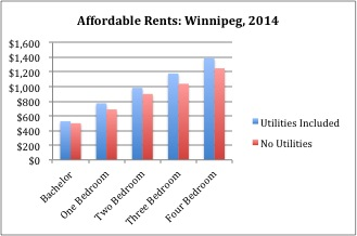 Affordable Rents Winnipeg 2014