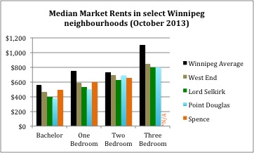 Median Market Rents Winnipeg